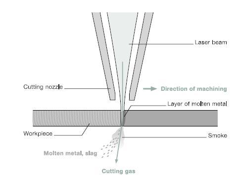 La d coupe de t le au laserexapro blog exapro blog - Metal a la decoupe ...